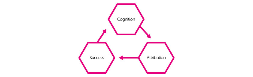rootbind, Cognition, Attribution, Success, Cycle