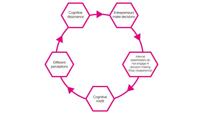 rootbind, entrepreneurial, cognition
